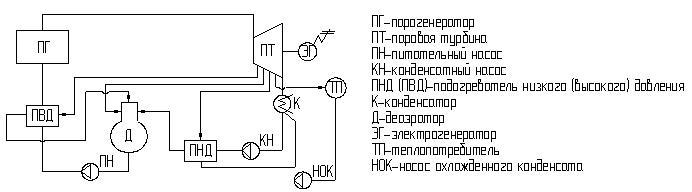 Принципиальная схема ТЭС.